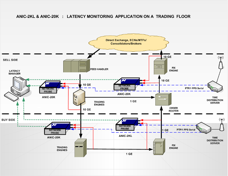 Trading system latency
