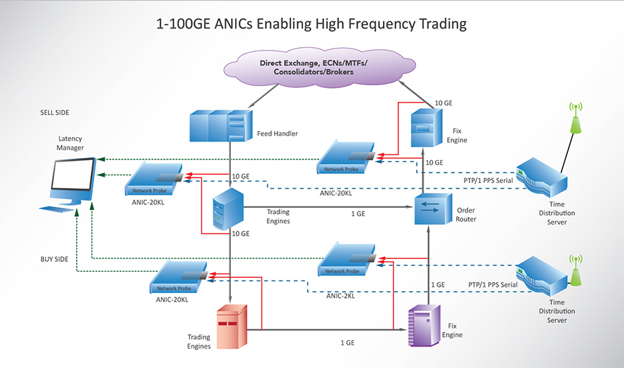 Architecture of a high frequency trading system