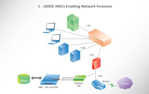 1 - 100GE ANICs Enabling Network Forensics