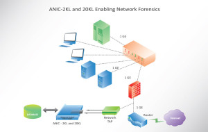 Accolade Technology | Enabling Network Forensics Diagram
