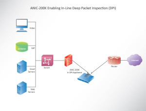 Accolade Technology | ANIC in In-Line DPI Application Diagram