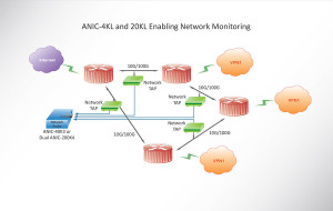 ANIC Dual Port 20KL Network Monitoring Diagram