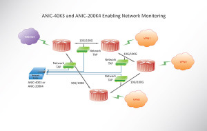 ANIC 40K3 and ANIC 200K Network Monitoring Diagram