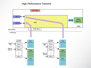 Accolade Technology | High Performance Transmit Diagram