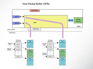 Accolade Technology   Host Packet Buffer