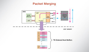 Accolade Technology | Packet Merging Diagram