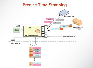 Accolade Technology | Features | Precise Time Stamping Diagram