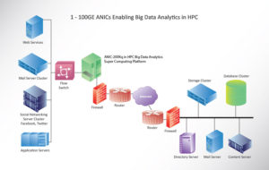 1 - 100GE ANICs Enabling Big Data Analytics in HPC
