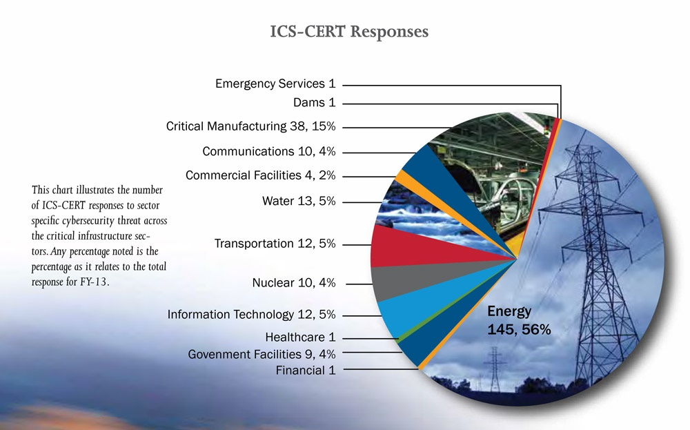 ICS-CERT