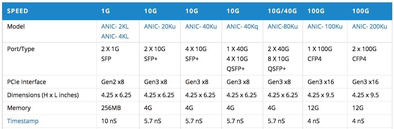 ANIC Feature Summary