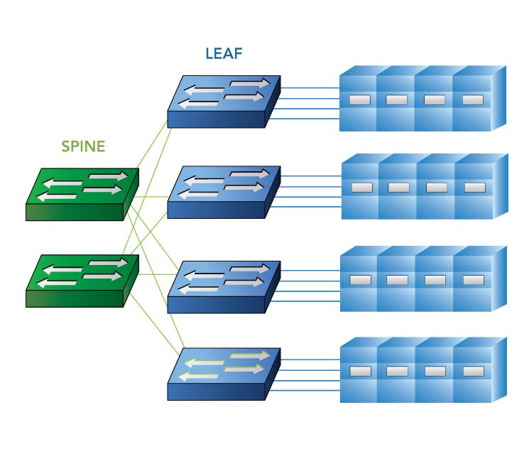 Figrue3-Leaf-Spine-Architecture