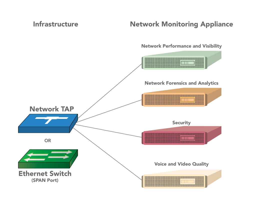 Accelerate Your Network Monitoring Appliance Up to 200Gbps