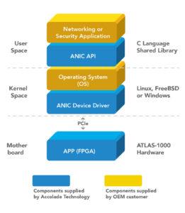 Host Application Integration