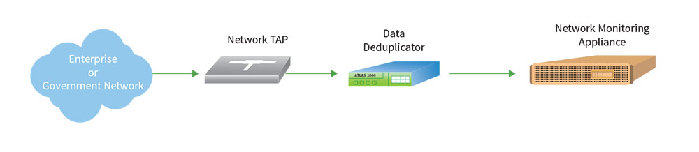 Atlas 1000 Data Deduplicator Diagram