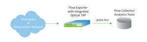 Atlas 1000 Flow Exporter Diagram