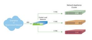 Atlas 1000 Load Balancer Diagram
