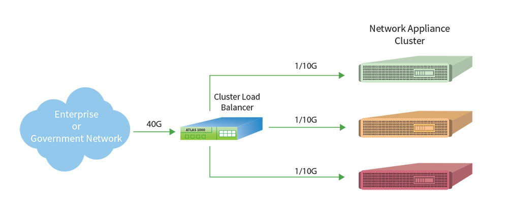 Atlas 1000 Load Balancer Diagram