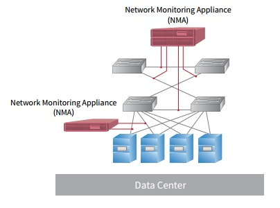 Passively & Non-intrusively Capture 100% Network Traffic at