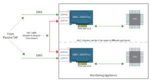 ANIC 200KFlex Diagram