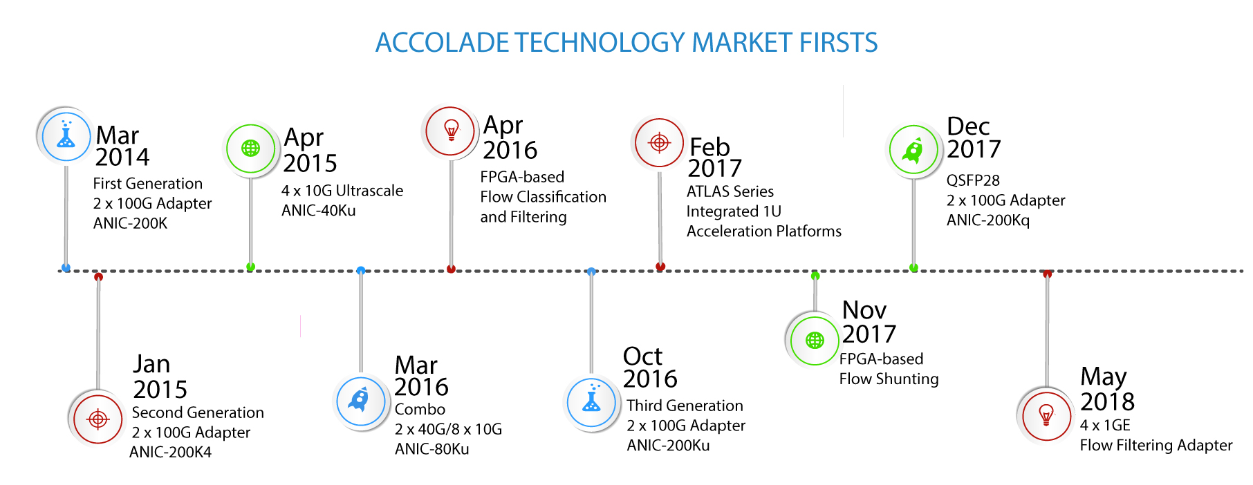Accolade Technology Milestones