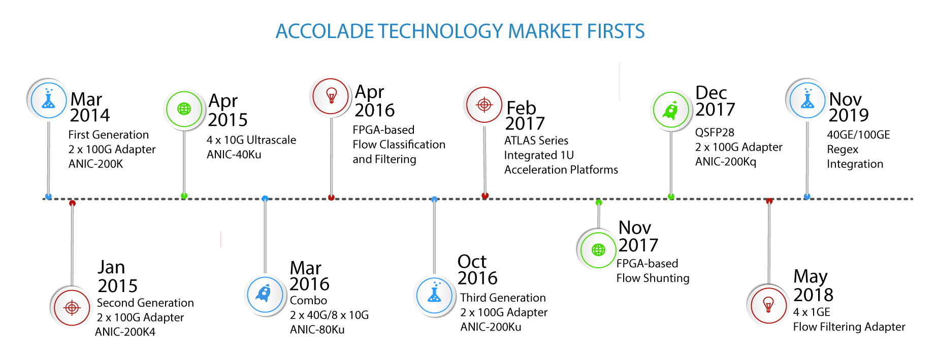 Accolade Technology Market Firsts