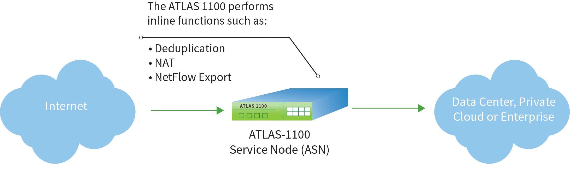 ATLAS-1100 Service Node Diagram