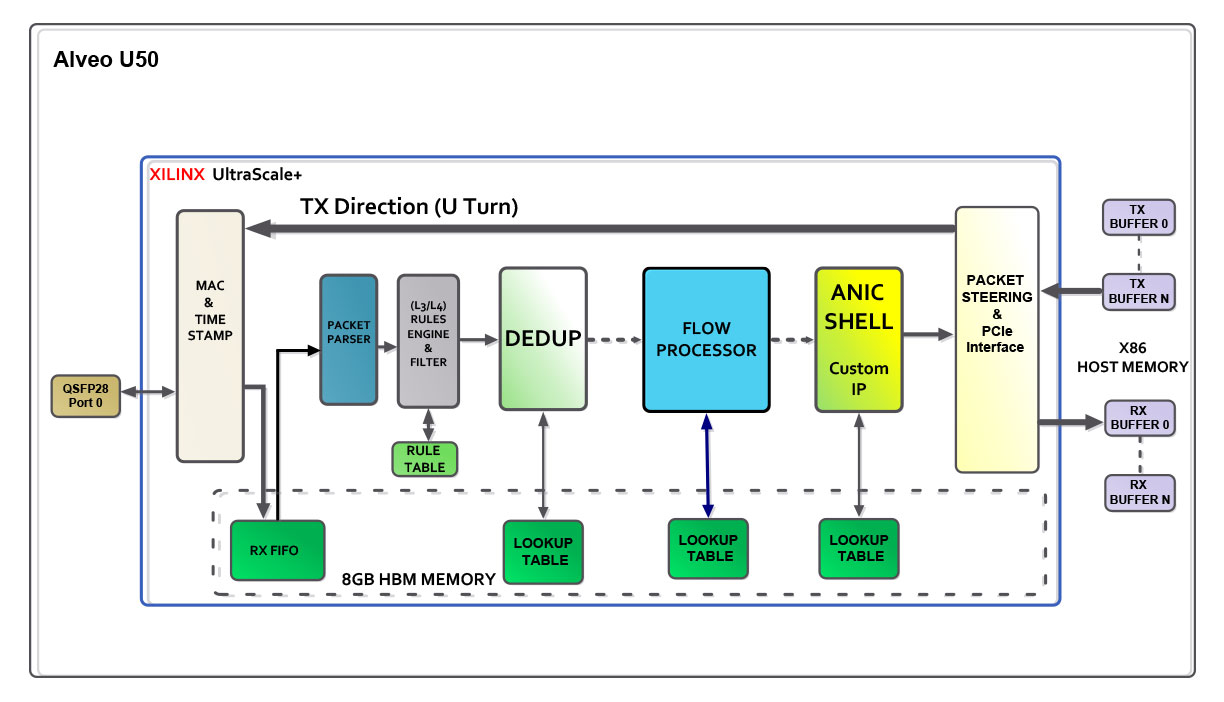 Alveo Packet Flow with Anic Shell