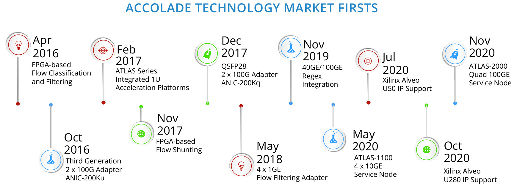 Accolade Technology Market Firsts Diagram