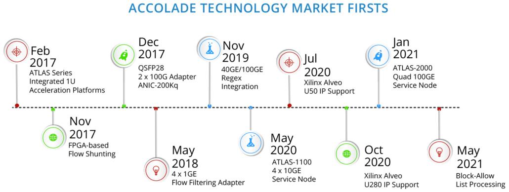 Accolade Technology Milestones